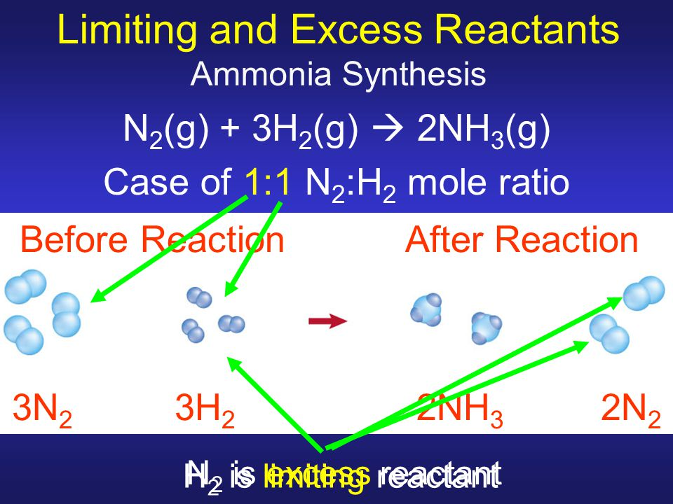 Limiting and Excess Reactants Ammonia Synthesis