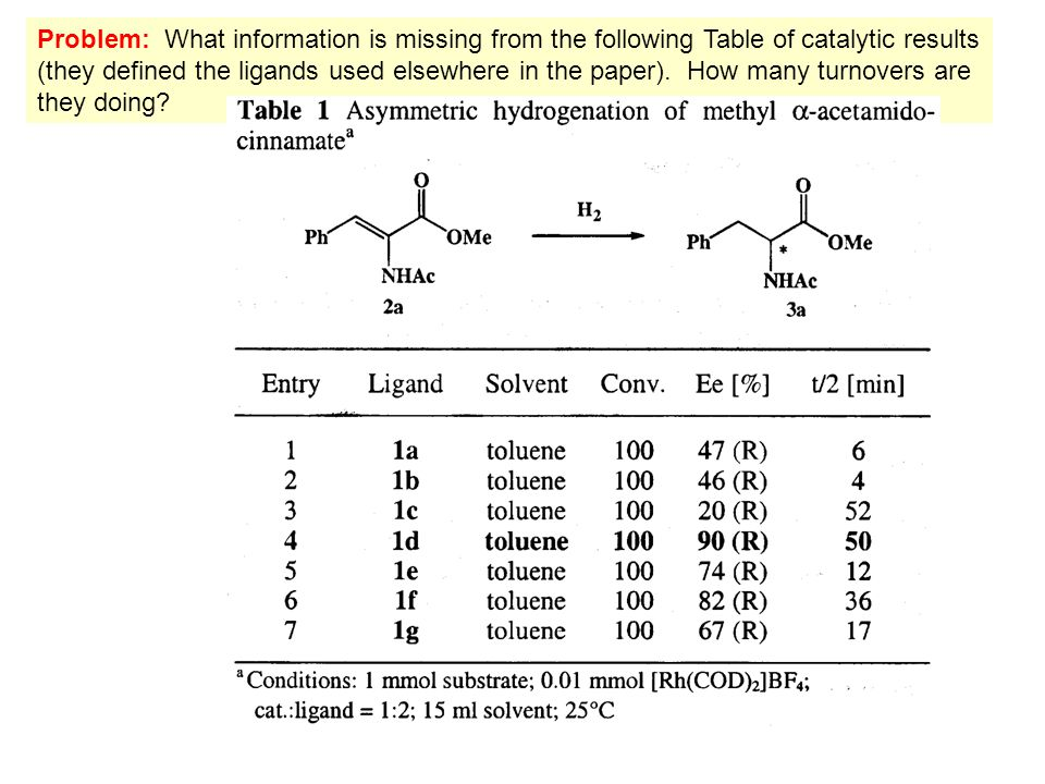 Problem: What information is missing from the following Table of catalytic results (they defined the ligands used elsewhere in the paper).