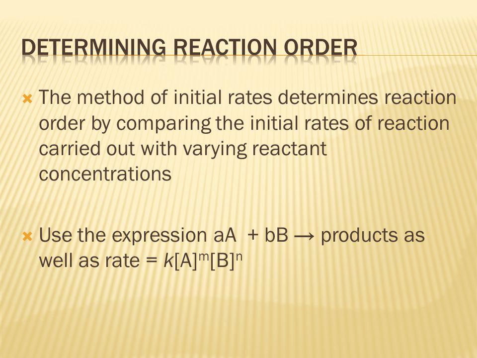 Determining reaction order
