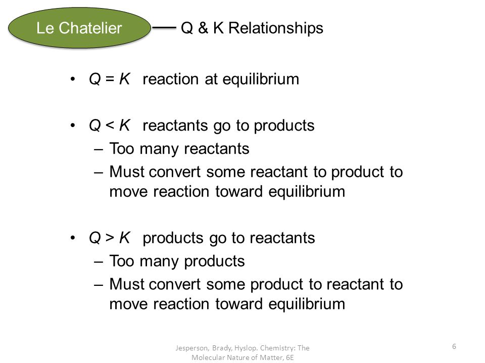 Q = K reaction at equilibrium Q < K reactants go to products