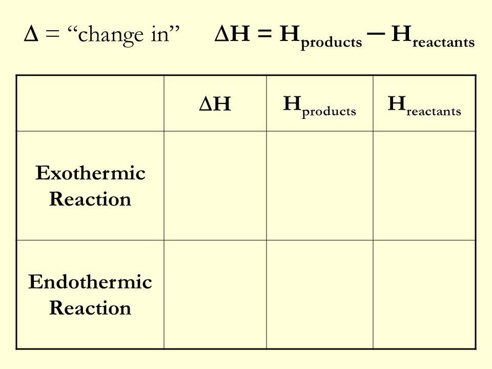 = change in H = Hproducts ─ Hreactants