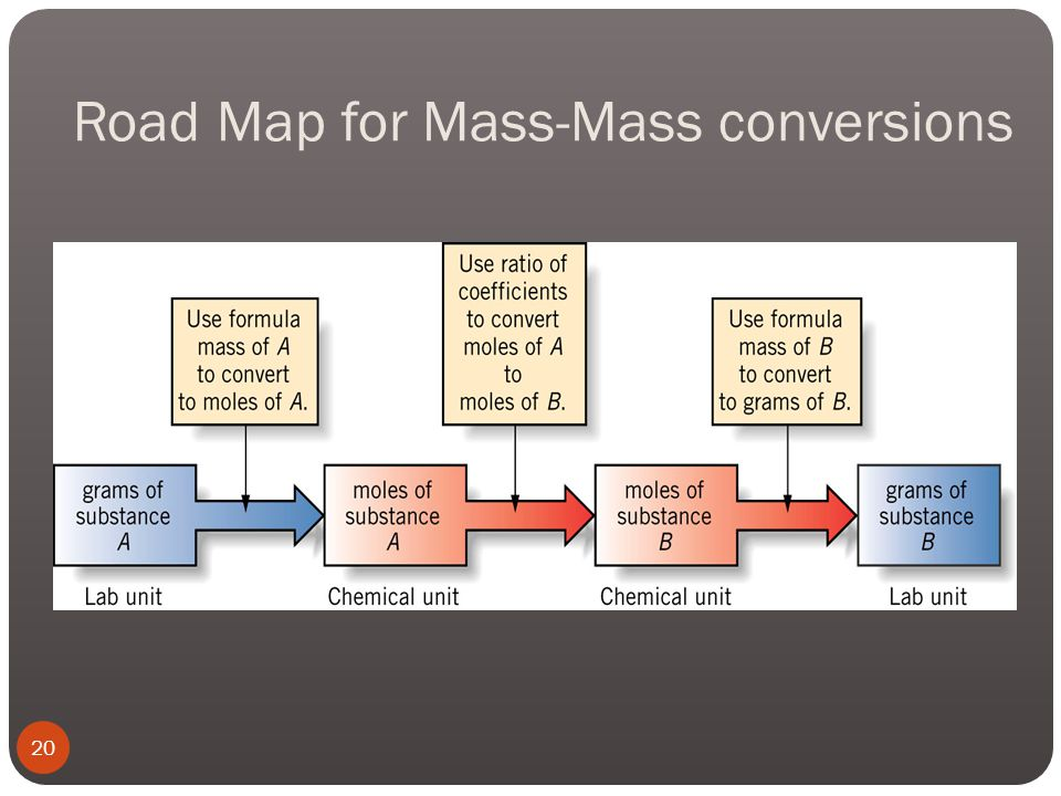 Road Map for Mass-Mass conversions