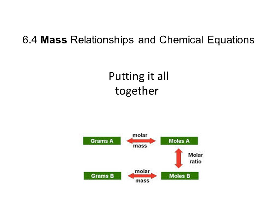 6.4 Mass Relationships and Chemical Equations