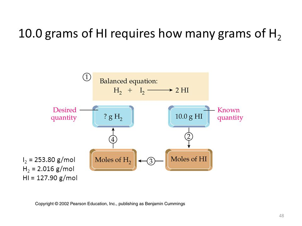 10.0 grams of HI requires how many grams of H2