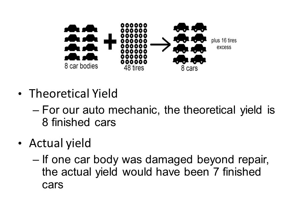 Theoretical Yield Actual yield