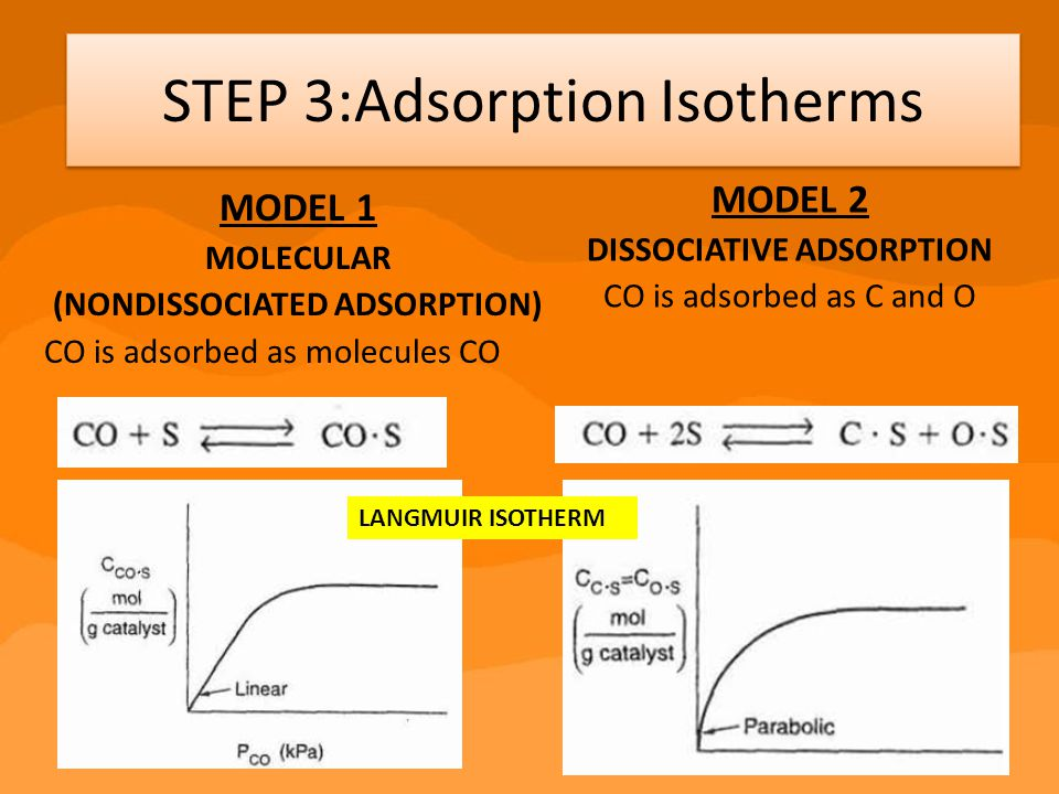 DISSOCIATIVE ADSORPTION (NONDISSOCIATED ADSORPTION)