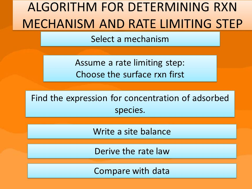 ALGORITHM FOR DETERMINING RXN MECHANISM AND RATE LIMITING STEP