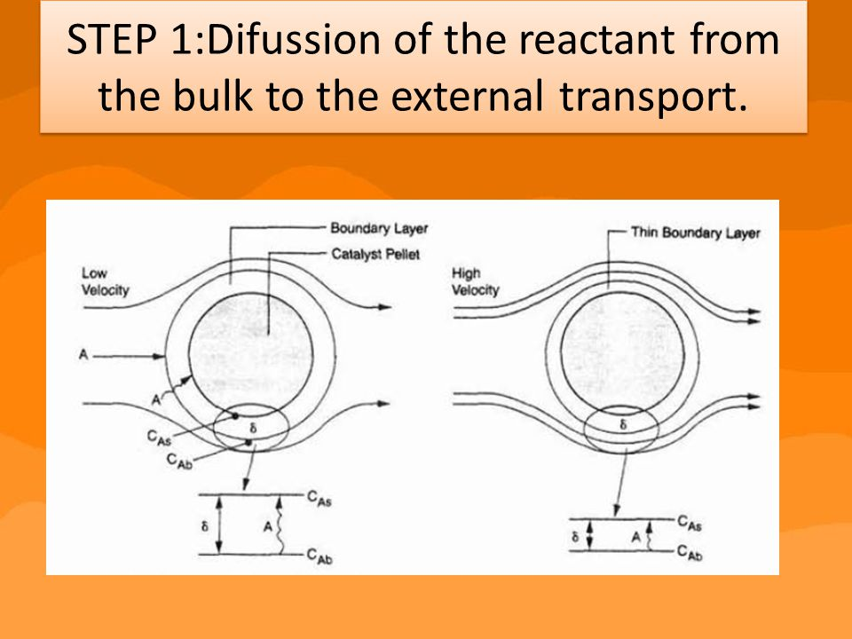 STEP 1:Difussion of the reactant from the bulk to the external transport.