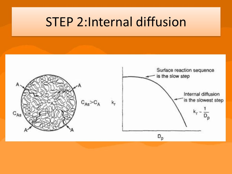 STEP 2:Internal diffusion
