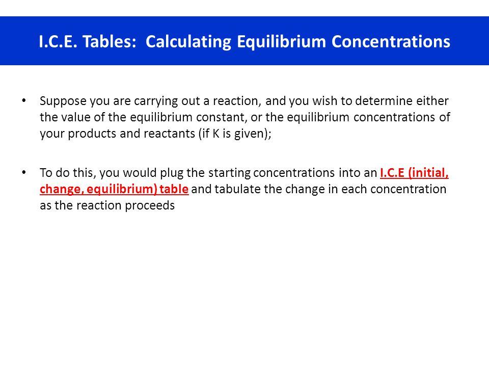 I.C.E. Tables: Calculating Equilibrium Concentrations