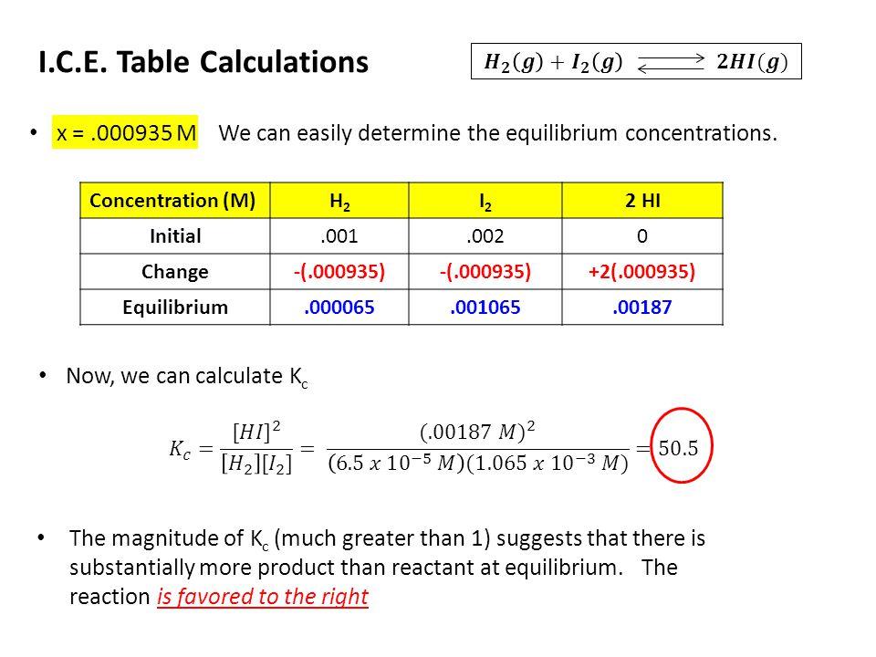 I.C.E. Table Calculations