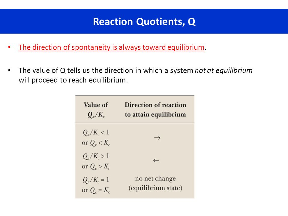 Reaction Quotients, Q The direction of spontaneity is always toward equilibrium.