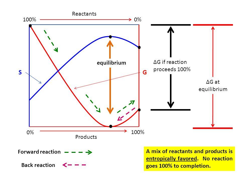 S G 100% 0% Reactants Products equilibrium