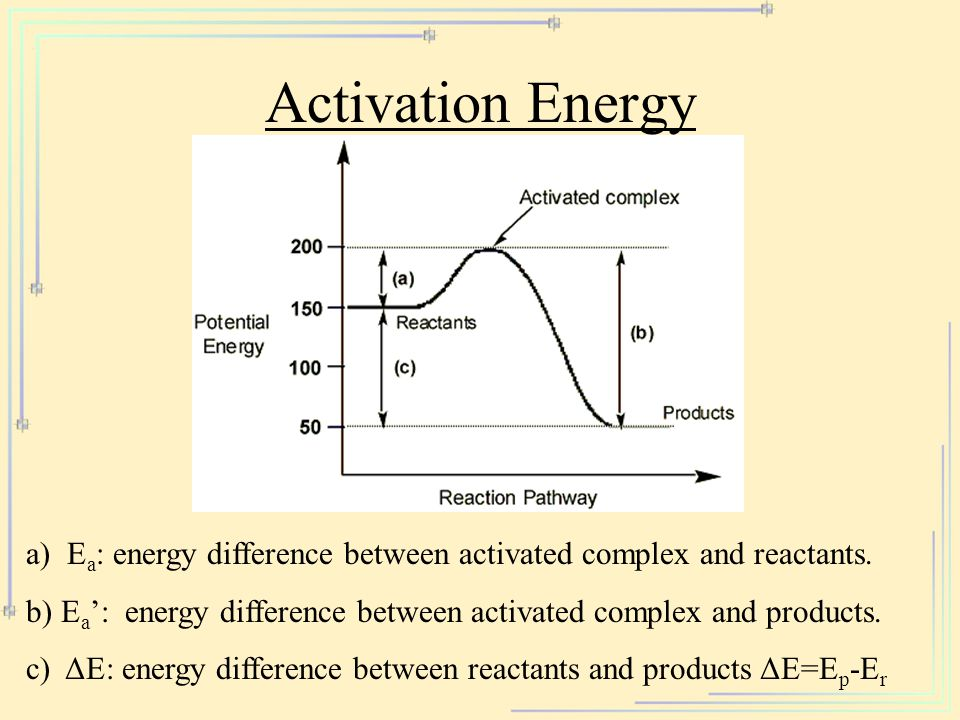 Activation Energy 17-4. a) Ea: energy difference between activated complex and reactants.