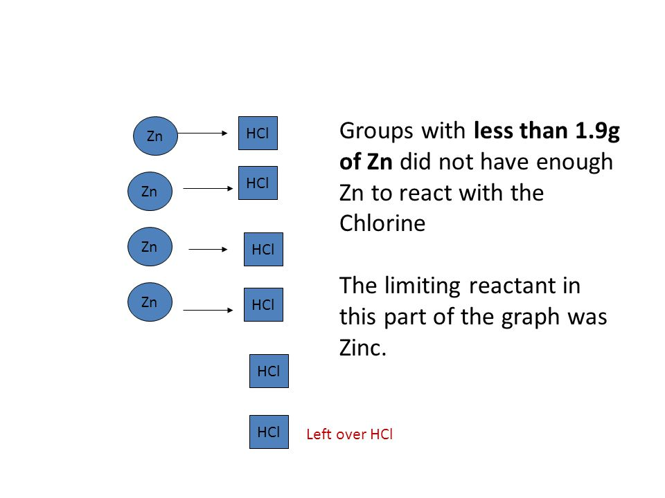 The limiting reactant in this part of the graph was Zinc.