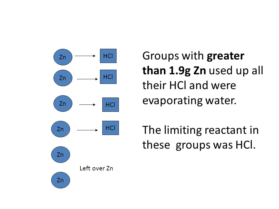 The limiting reactant in these groups was HCl.