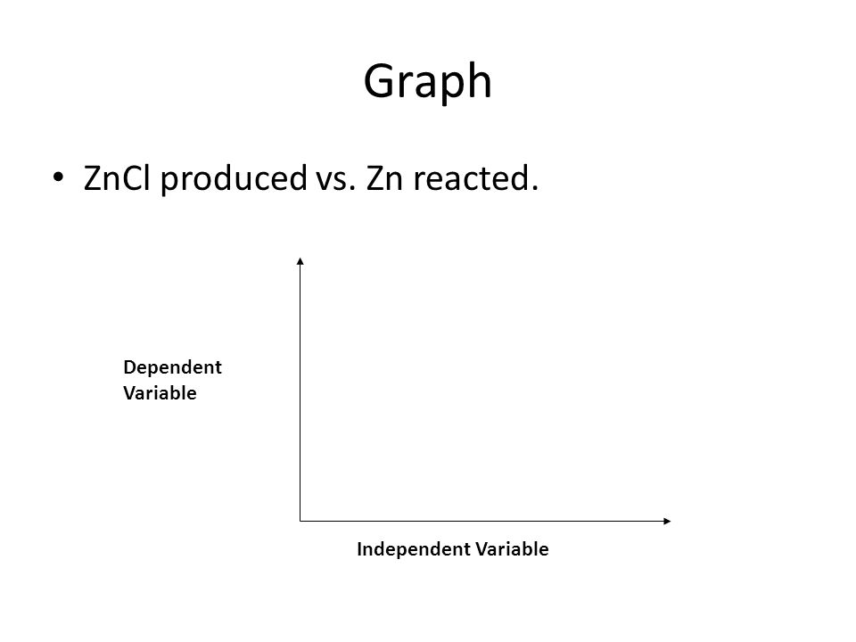 Graph ZnCl produced vs. Zn reacted. Dependent Variable