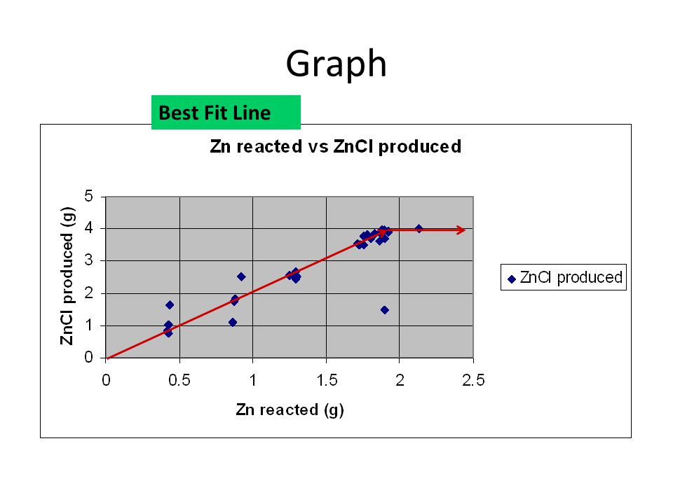 Graph Best Fit Line