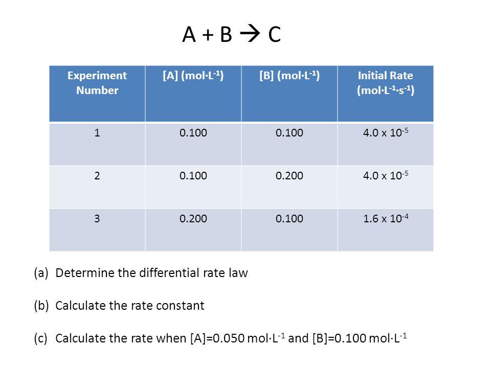Initial Rate (mol·L-1·s-1)
