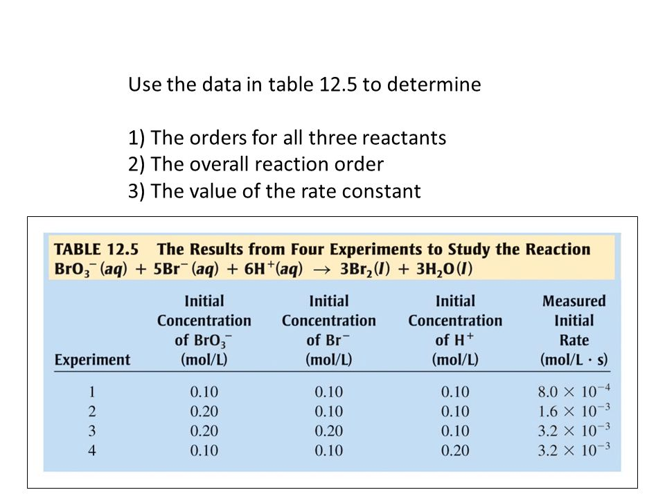 Use the data in table 12.5 to determine