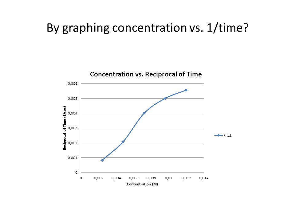 By graphing concentration vs. 1/time
