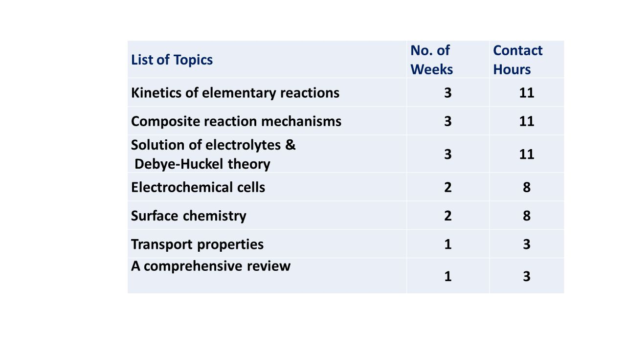 List of Topics No. of. Weeks. Contact Hours. Kinetics of elementary reactions. 3. 11. Composite reaction mechanisms.