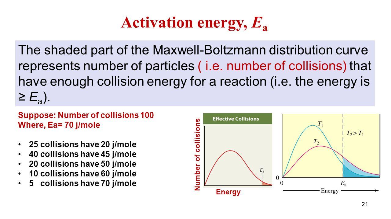 Activation energy, Ea