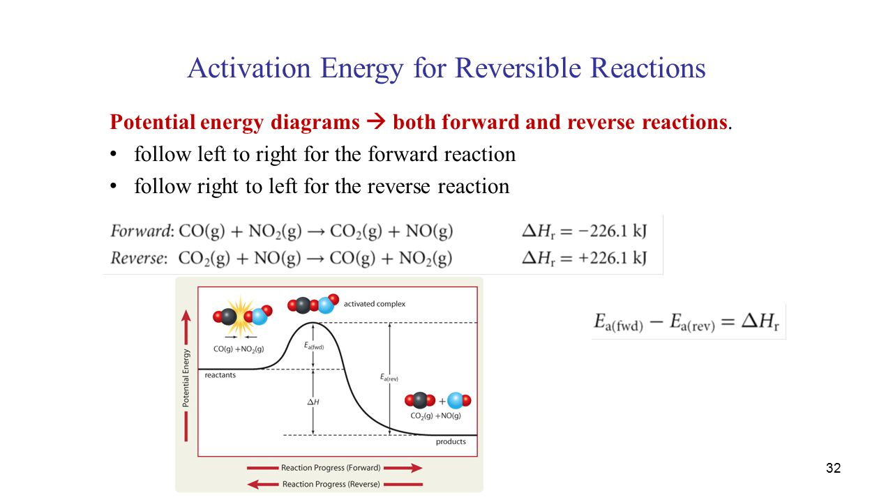 Activation Energy for Reversible Reactions