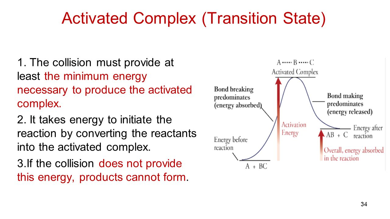 Activated Complex (Transition State)