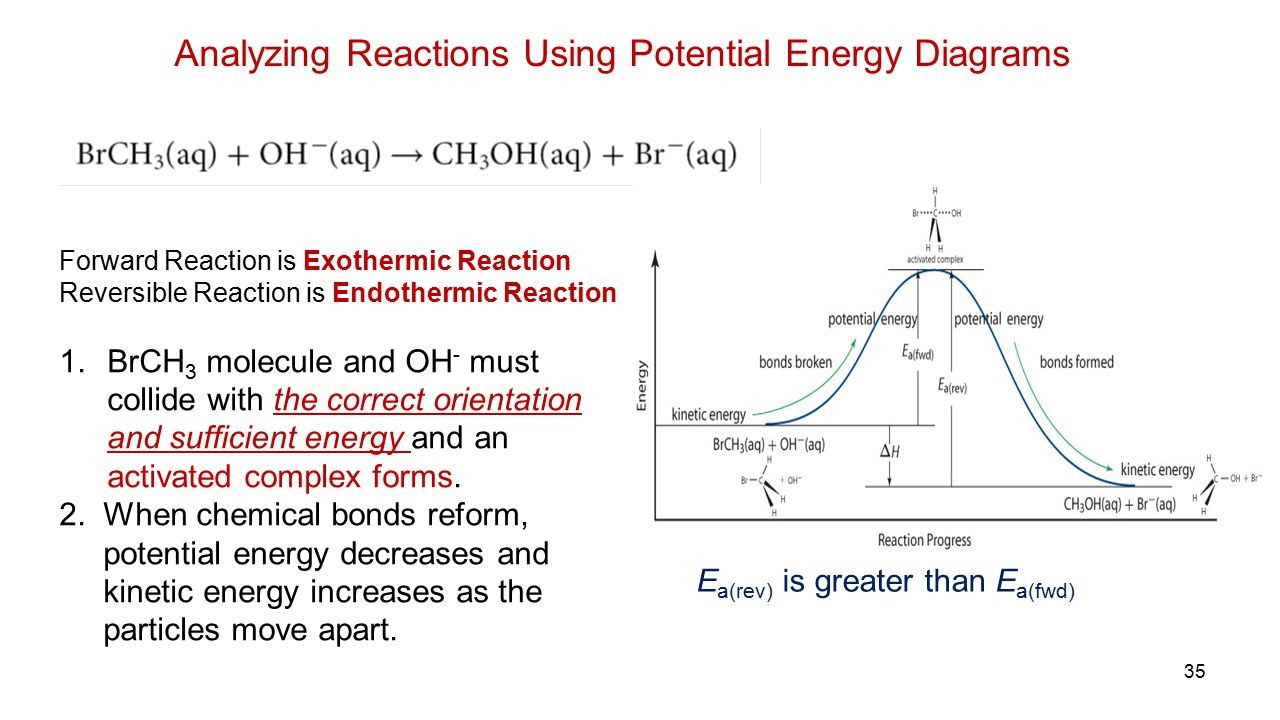 Analyzing Reactions Using Potential Energy Diagrams