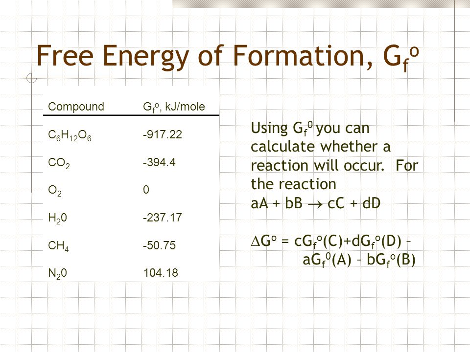 Free Energy of Formation, Gfo