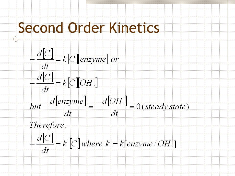 Second Order Kinetics