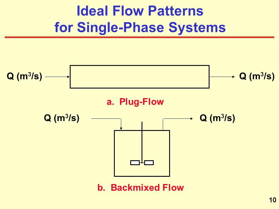 Ideal Flow Patterns for Single-Phase Systems
