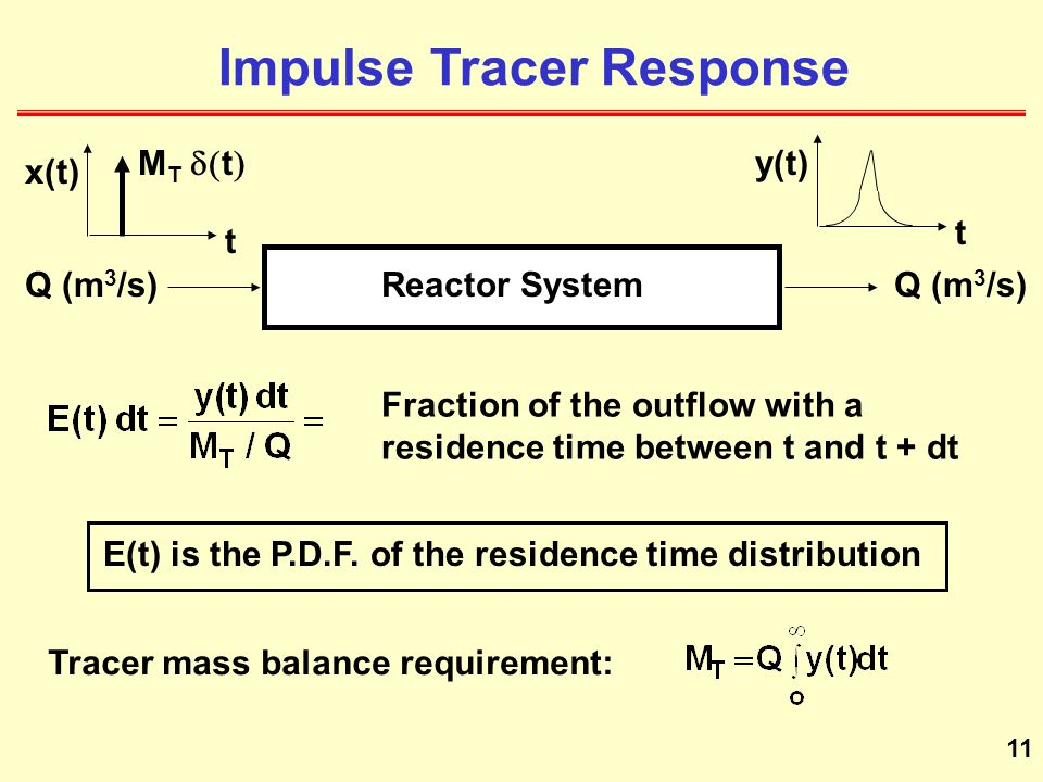 Impulse Tracer Response