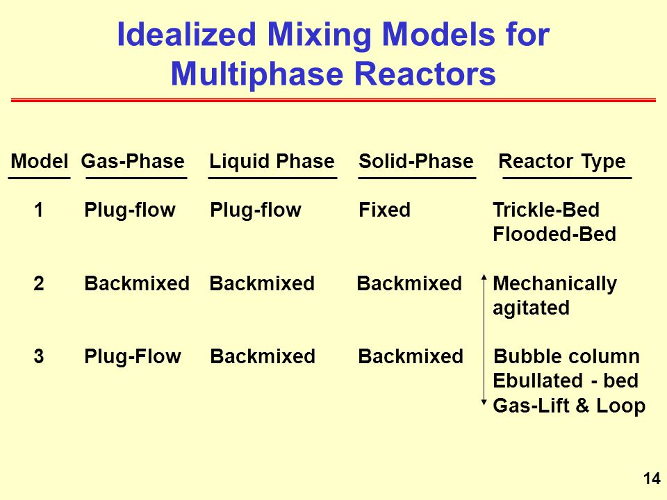 Idealized Mixing Models for Multiphase Reactors