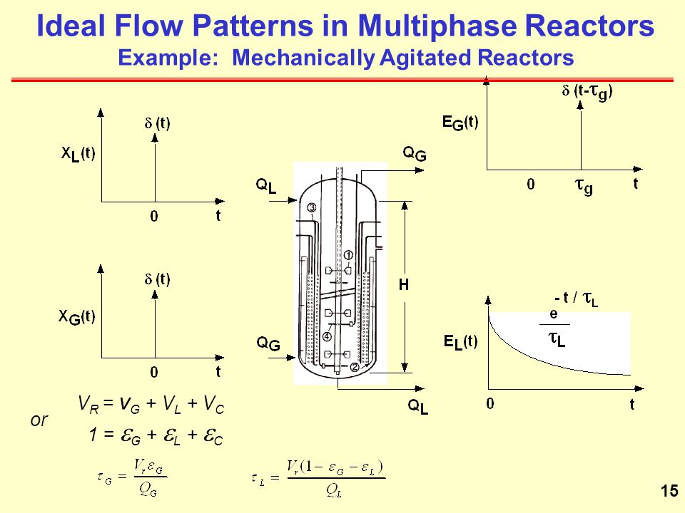 Ideal Flow Patterns in Multiphase Reactors Example: Mechanically Agitated Reactors