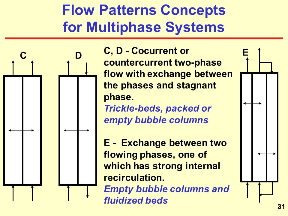 Flow Patterns Concepts for Multiphase Systems