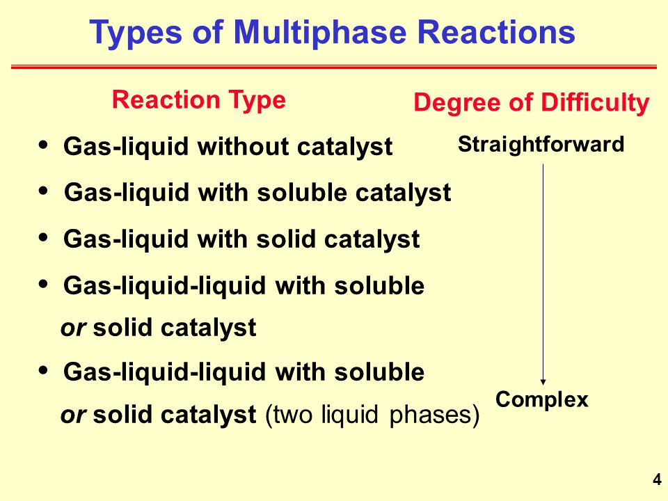 Types of Multiphase Reactions