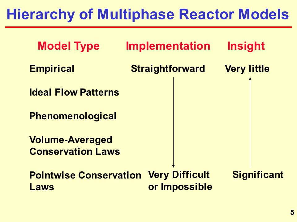 Hierarchy of Multiphase Reactor Models