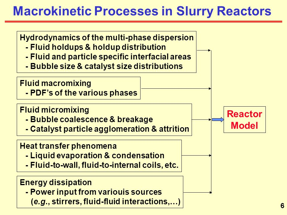 Macrokinetic Processes in Slurry Reactors