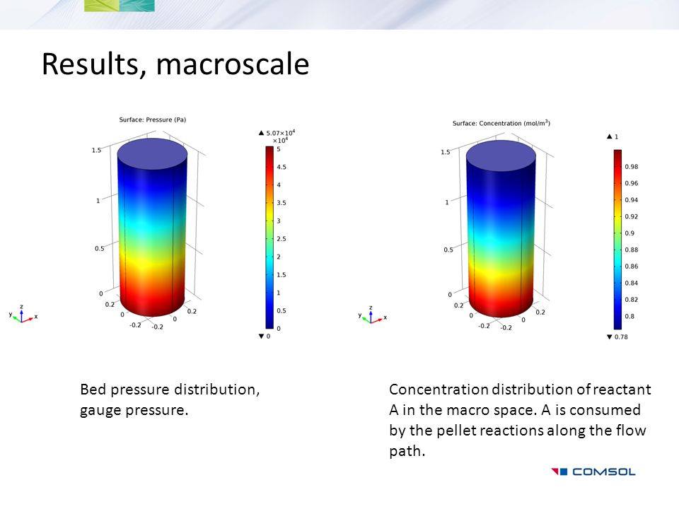 Results, macroscale Bed pressure distribution, gauge pressure.