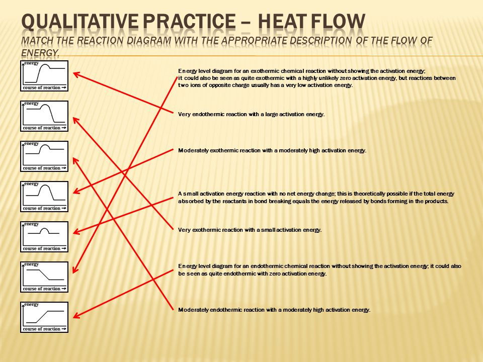 Qualitative Practice – Heat Flow Match the reaction diagram with the appropriate description of the flow of energy.