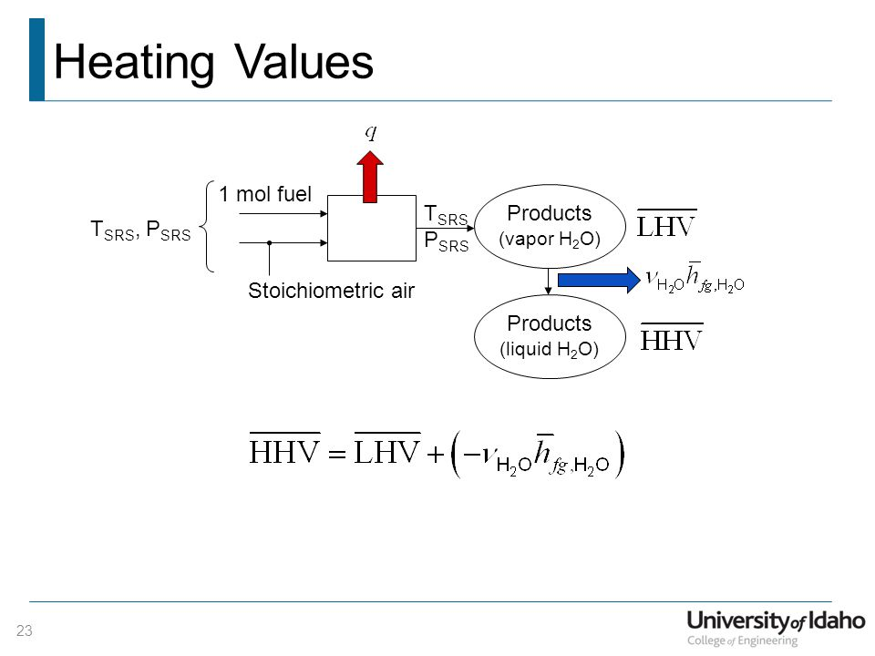 relationship between hhv and lhv