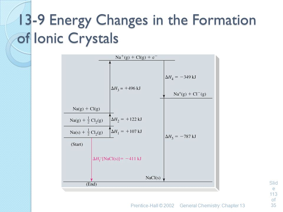 13-9 Energy Changes in the Formation of Ionic Crystals