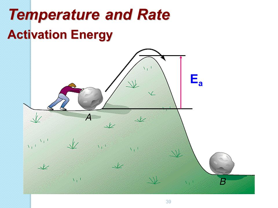 Temperature and Rate Activation Energy Ea