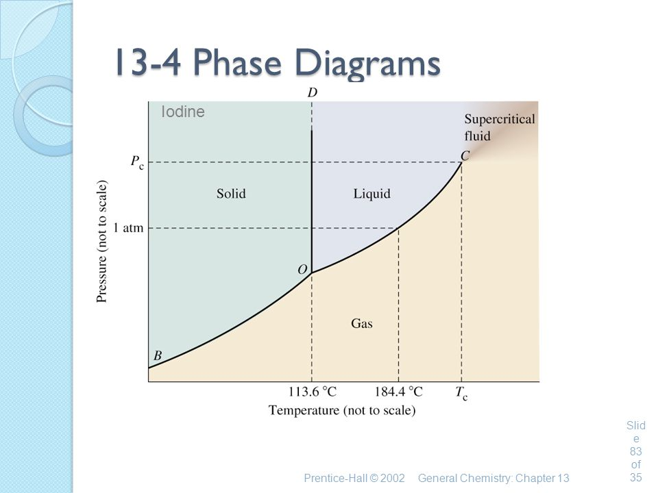 13-4 Phase Diagrams Iodine Chemistry 140 Fall 2002