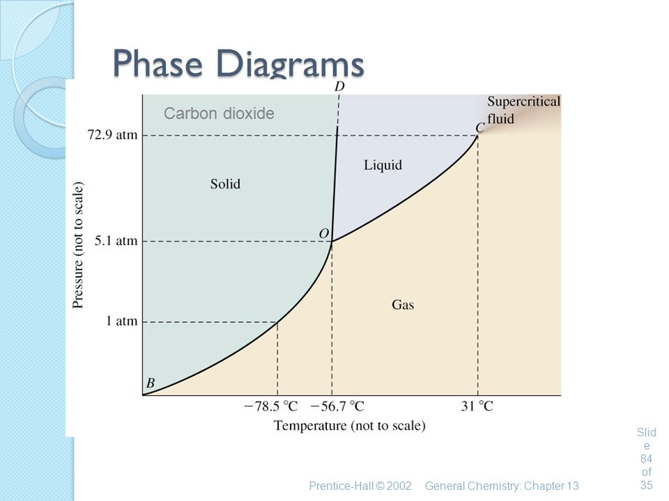 Phase Diagrams Carbon dioxide Chemistry 140 Fall 2002