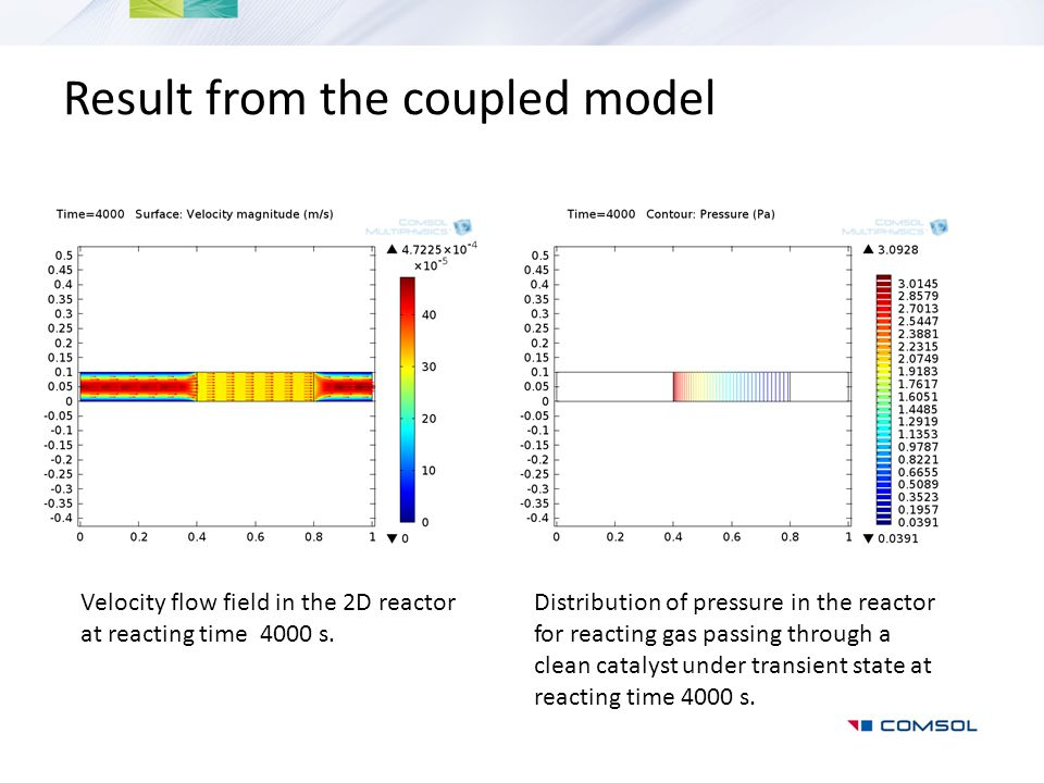 Result from the coupled model