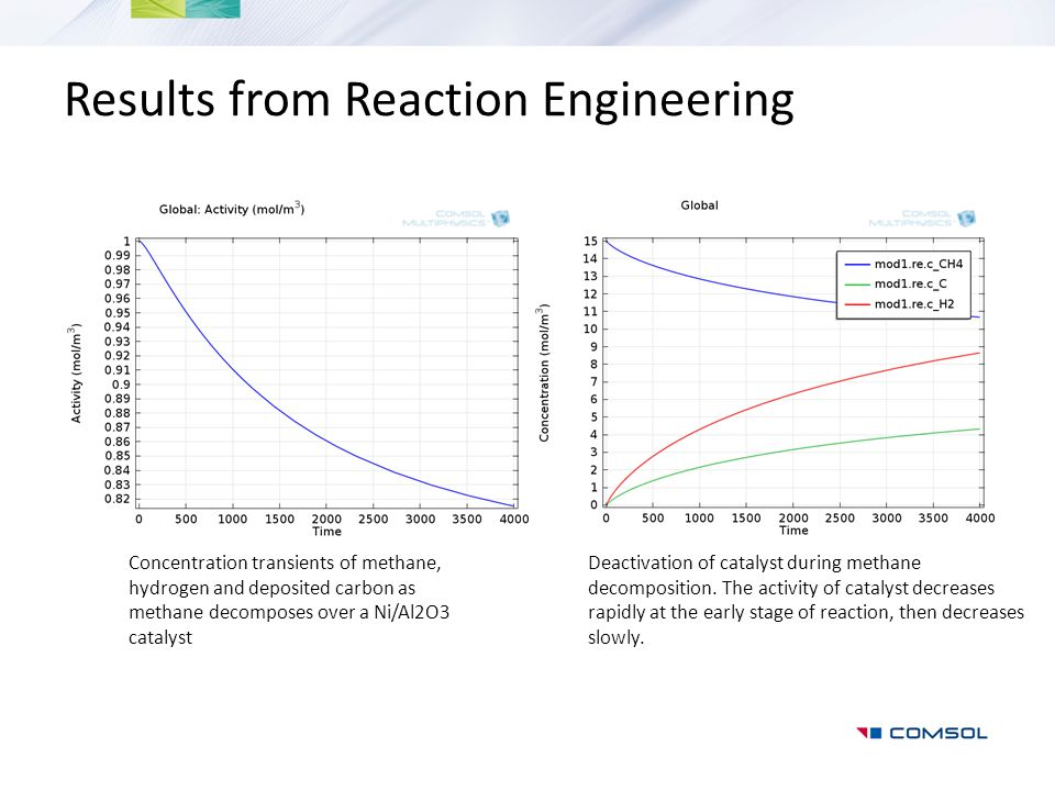 Results from Reaction Engineering