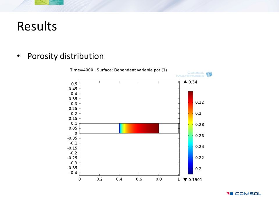 Results Porosity distribution